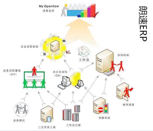ERP软件系统