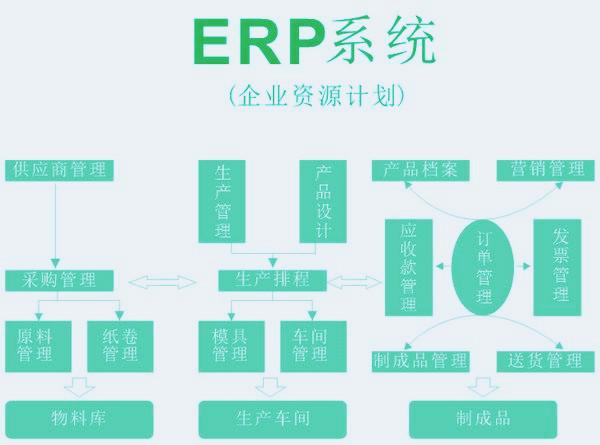 软件开发,ERP系统开发