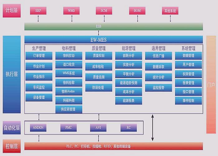朗速ERP系统