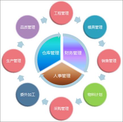 企业erp管理系统,erp智能审核