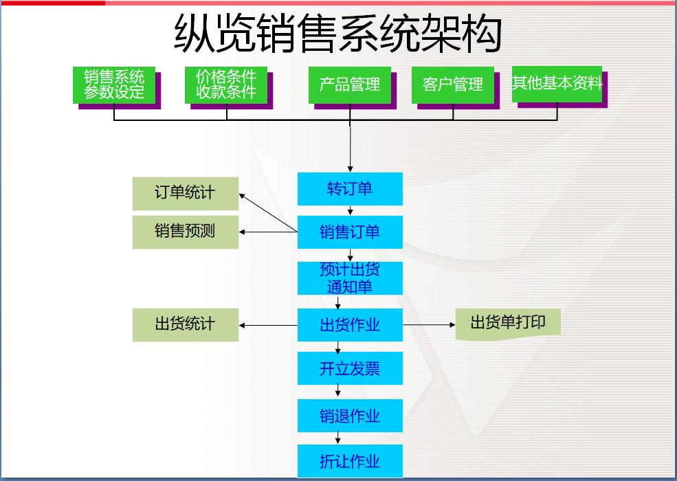 erp系统,制造业erp系统